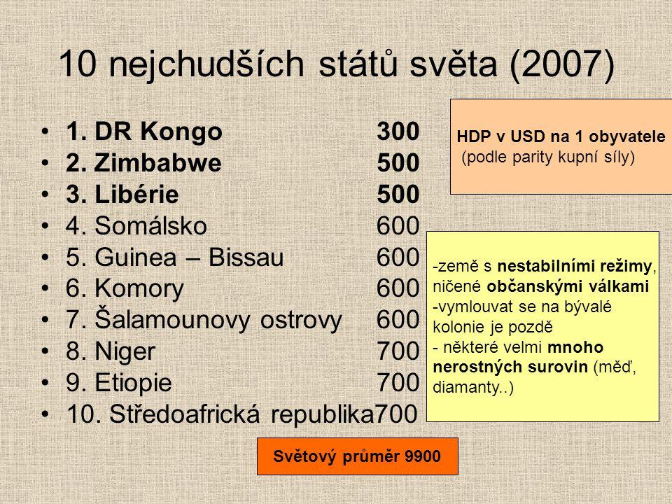 10 nejchudších států světa (2007)