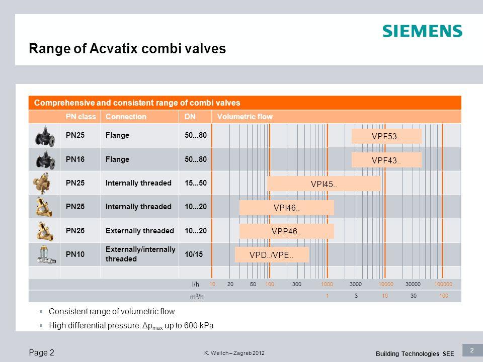 Range of Acvatix combi valves