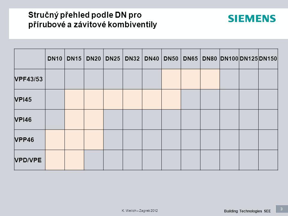 Stručný přehled podle DN pro přírubové a závitové kombiventily