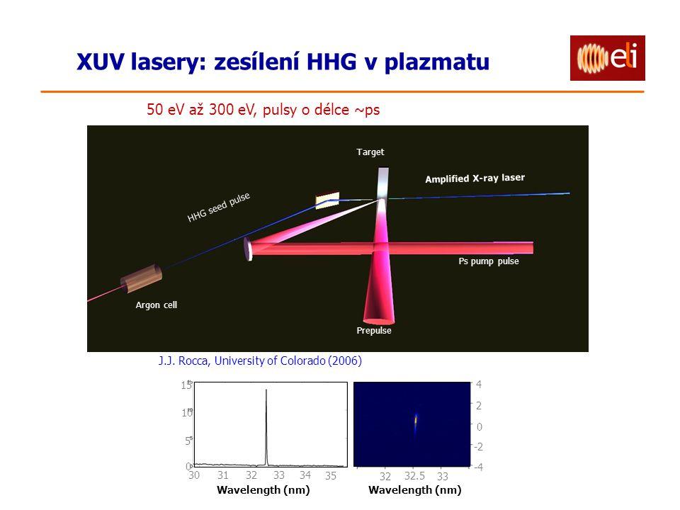 XUV lasery: zesílení HHG v plazmatu