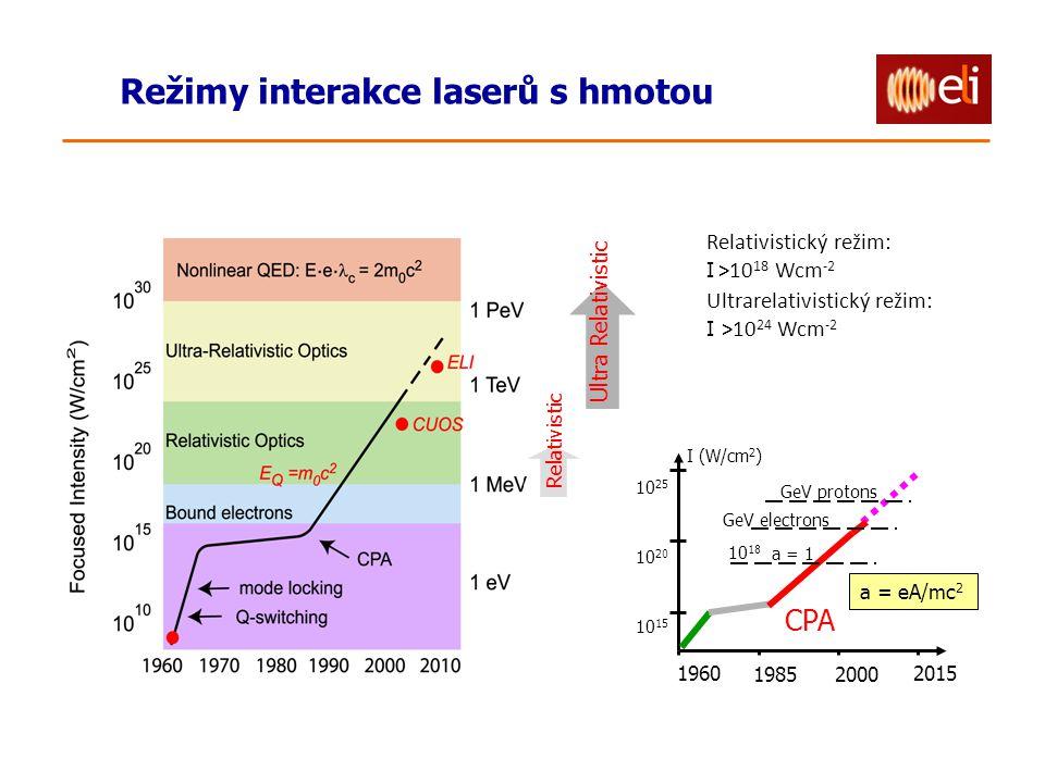 Režimy interakce laserů s hmotou