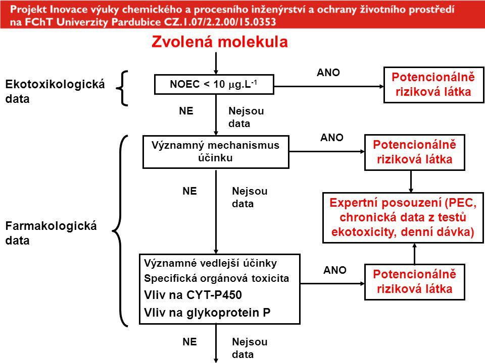 Zvolená molekula Potencionálně riziková látka Ekotoxikologická data