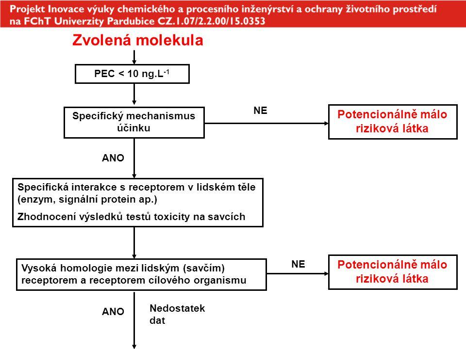 Zvolená molekula Potencionálně málo riziková látka