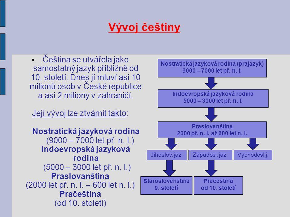 Nostratická jazyková rodina (prajazyk) Indoevropská jazyková rodina