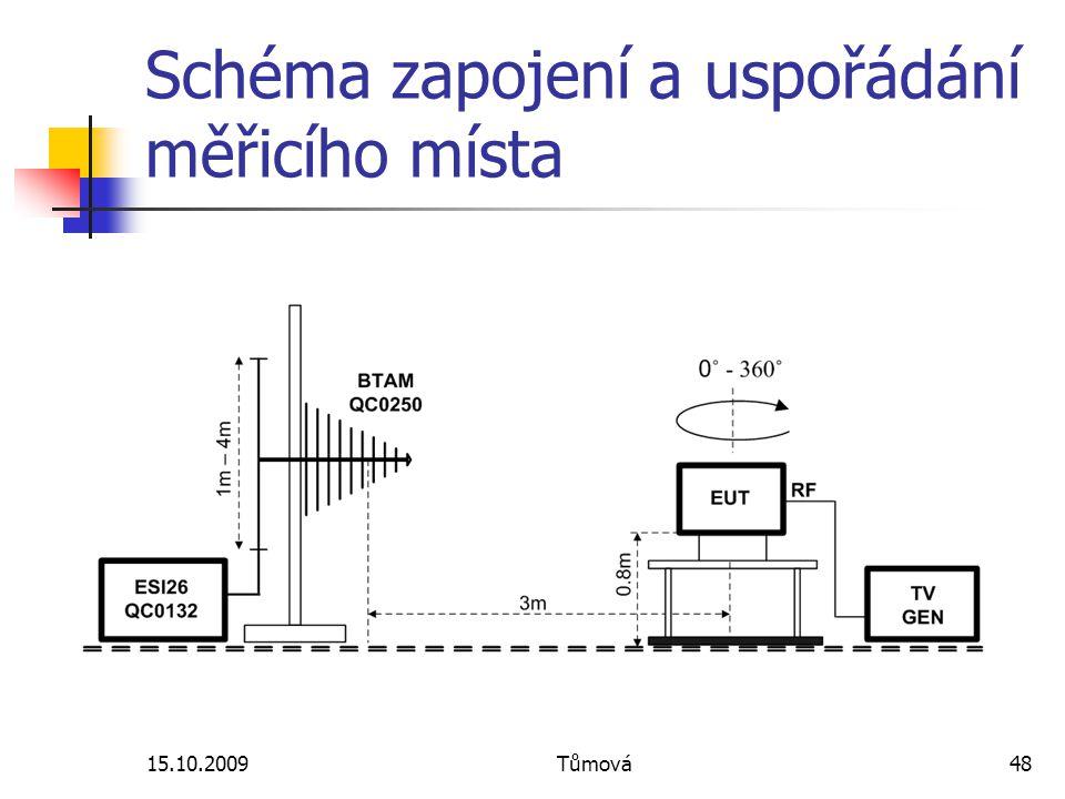 Schéma zapojení a uspořádání měřicího místa