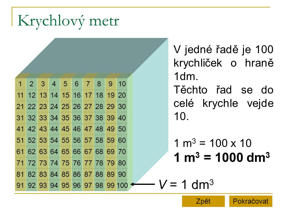 Krychlový metr 1 m3 = 1000 dm3 V = 1 dm3