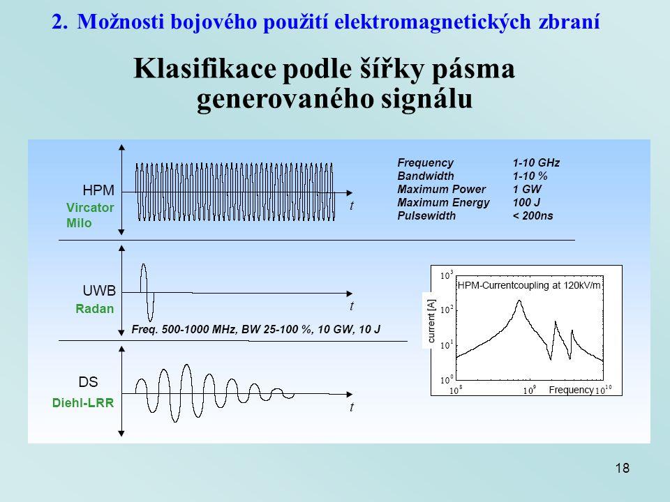 Klasifikace podle šířky pásma generovaného signálu