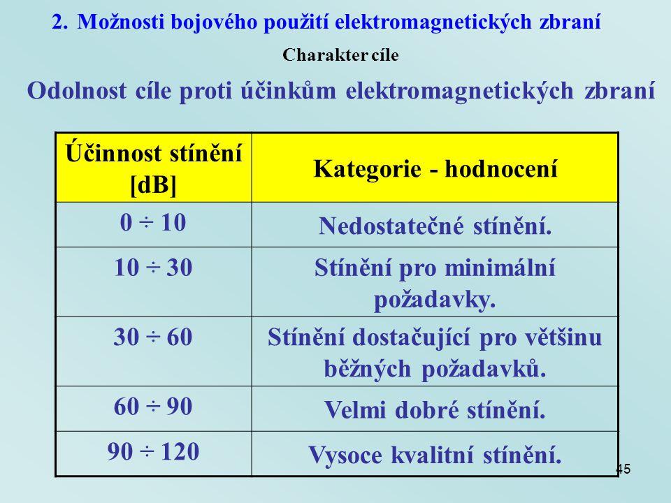Odolnost cíle proti účinkům elektromagnetických zbraní