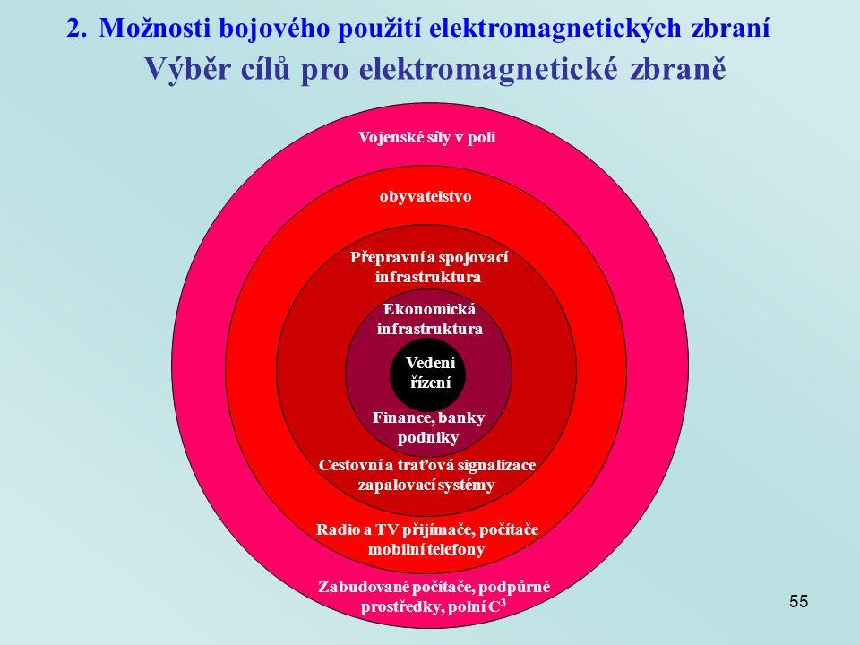 Výběr cílů pro elektromagnetické zbraně
