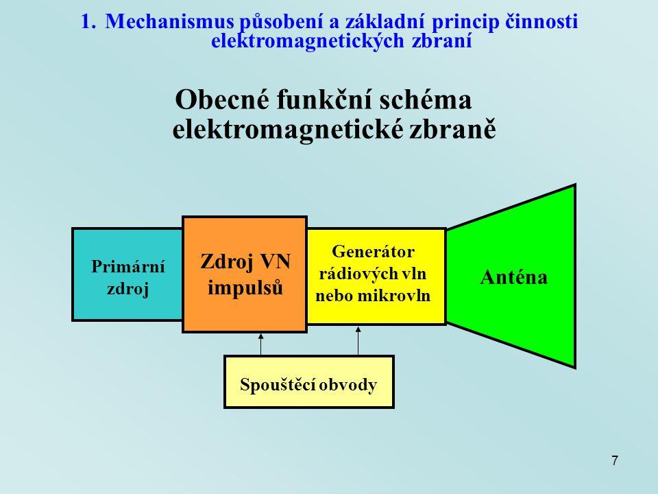 Obecné funkční schéma elektromagnetické zbraně