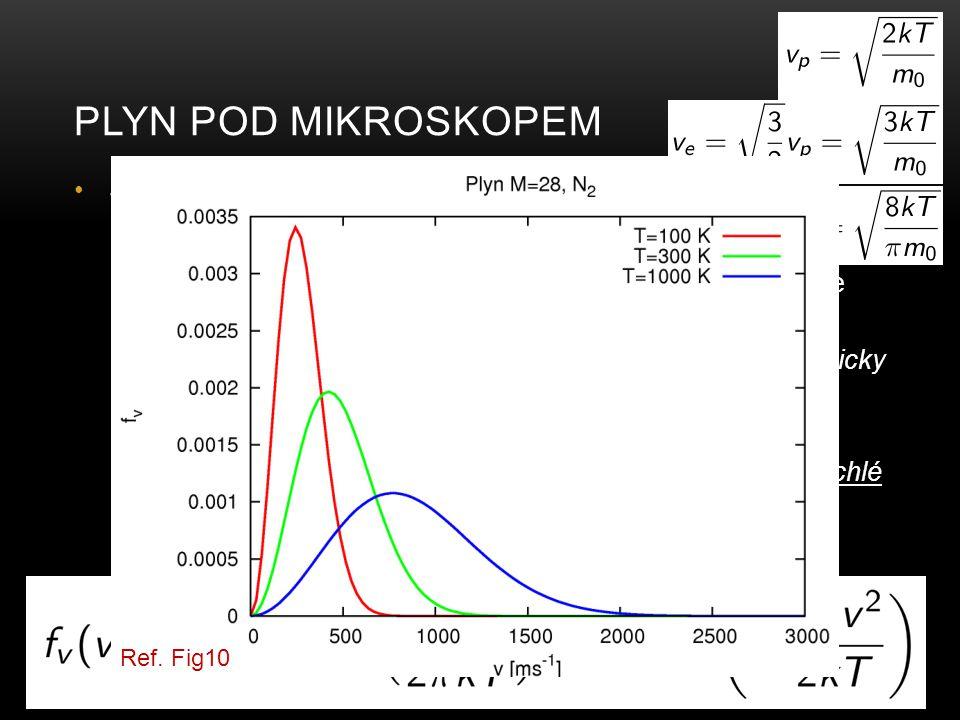 Plyn pod mikroskopem Jaká je rychlost částic plynu