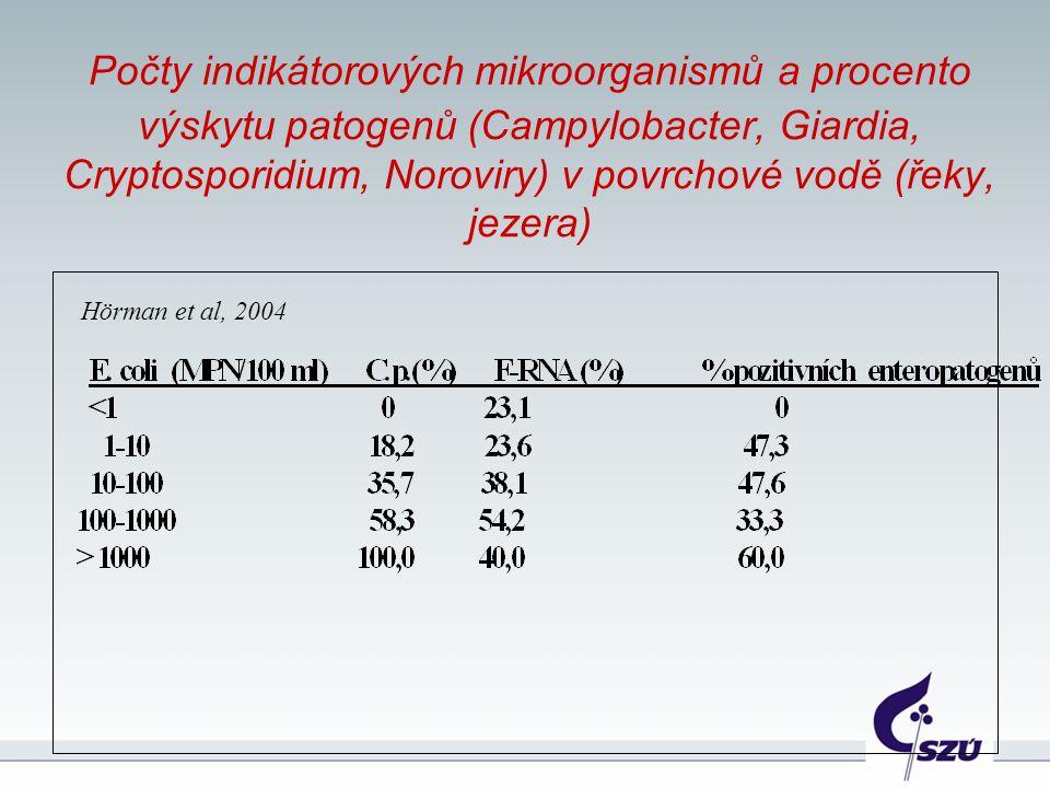 Počty indikátorových mikroorganismů a procento výskytu patogenů (Campylobacter, Giardia, Cryptosporidium, Noroviry) v povrchové vodě (řeky, jezera)