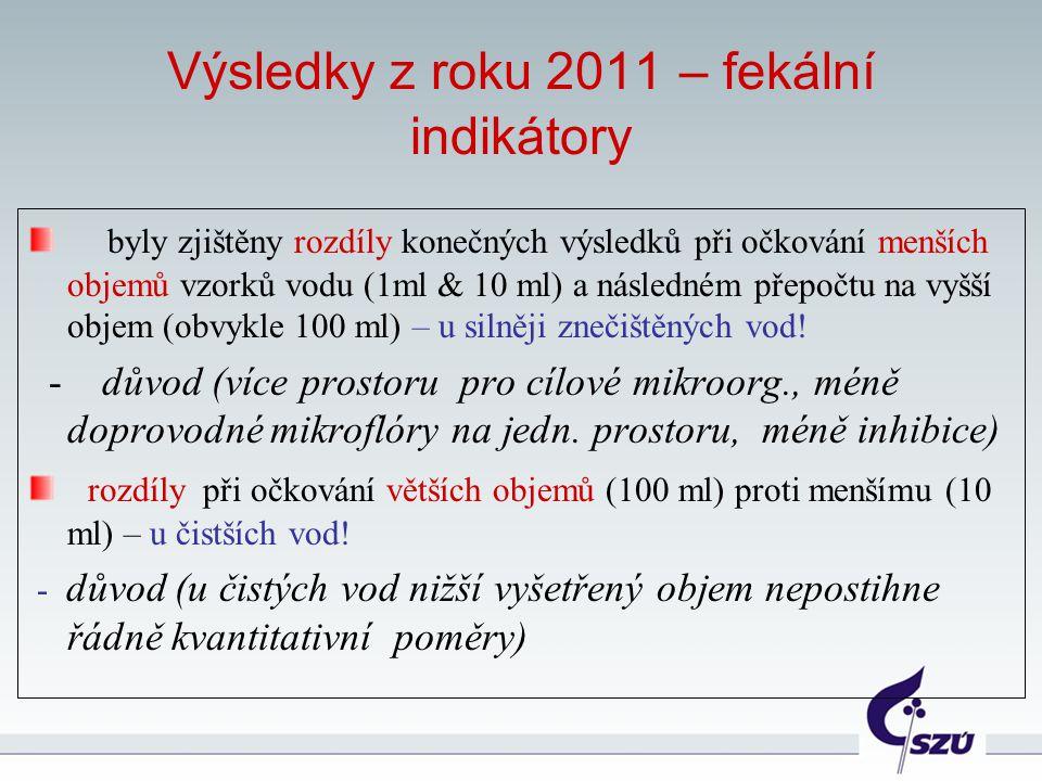 Výsledky z roku 2011 – fekální indikátory