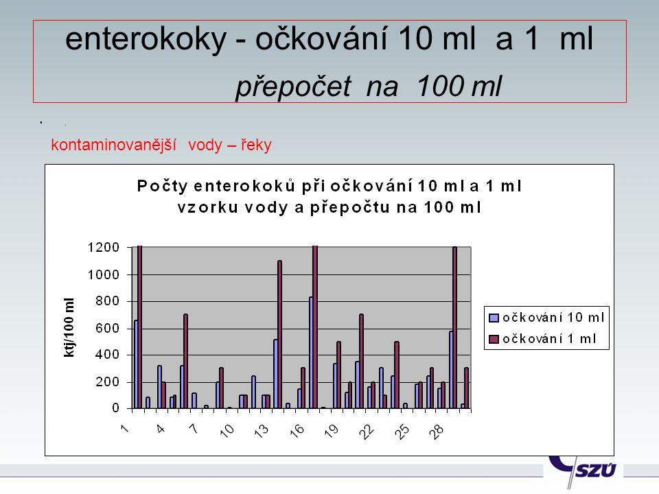 enterokoky - očkování 10 ml a 1 ml přepočet na 100 ml