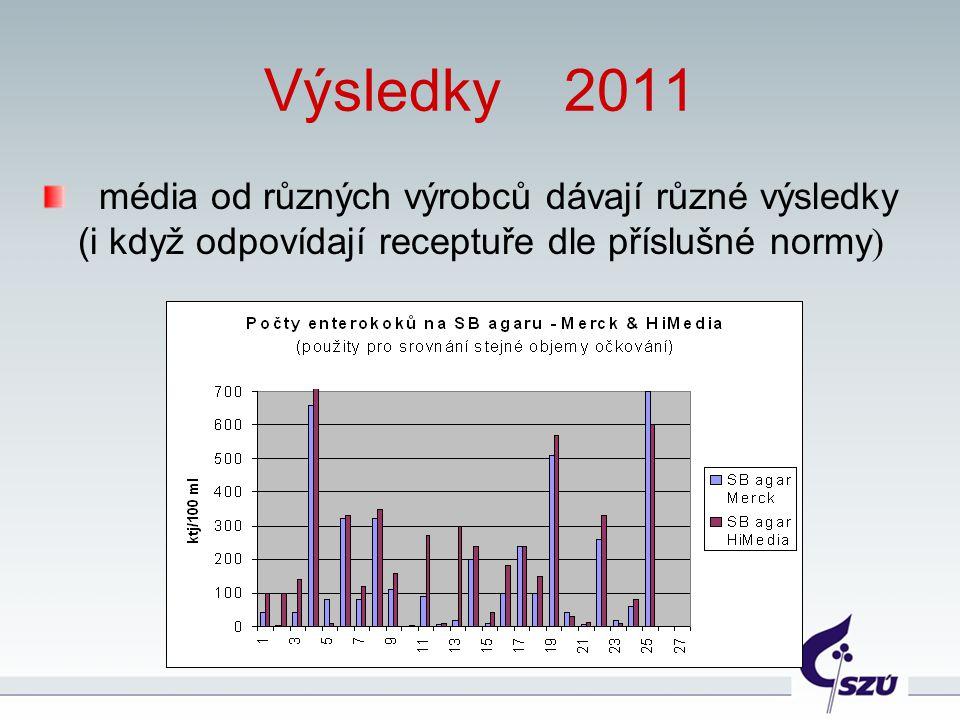 Výsledky 2011 média od různých výrobců dávají různé výsledky (i když odpovídají receptuře dle příslušné normy)