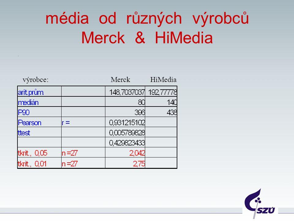 média od různých výrobců Merck & HiMedia