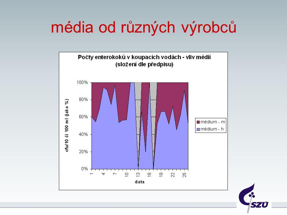 média od různých výrobců