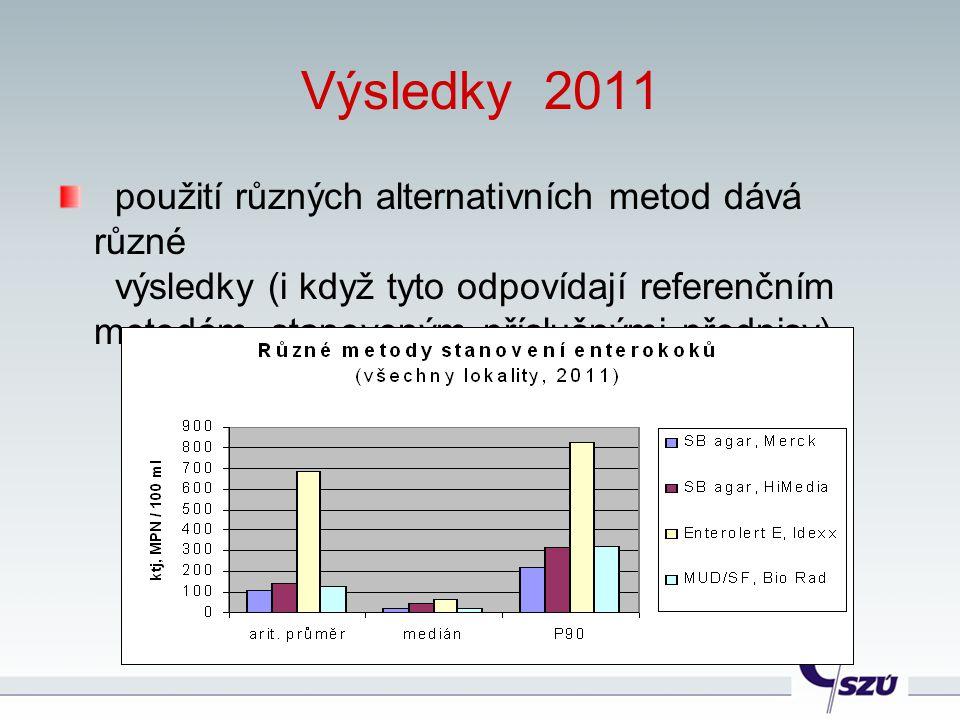 Výsledky 2011