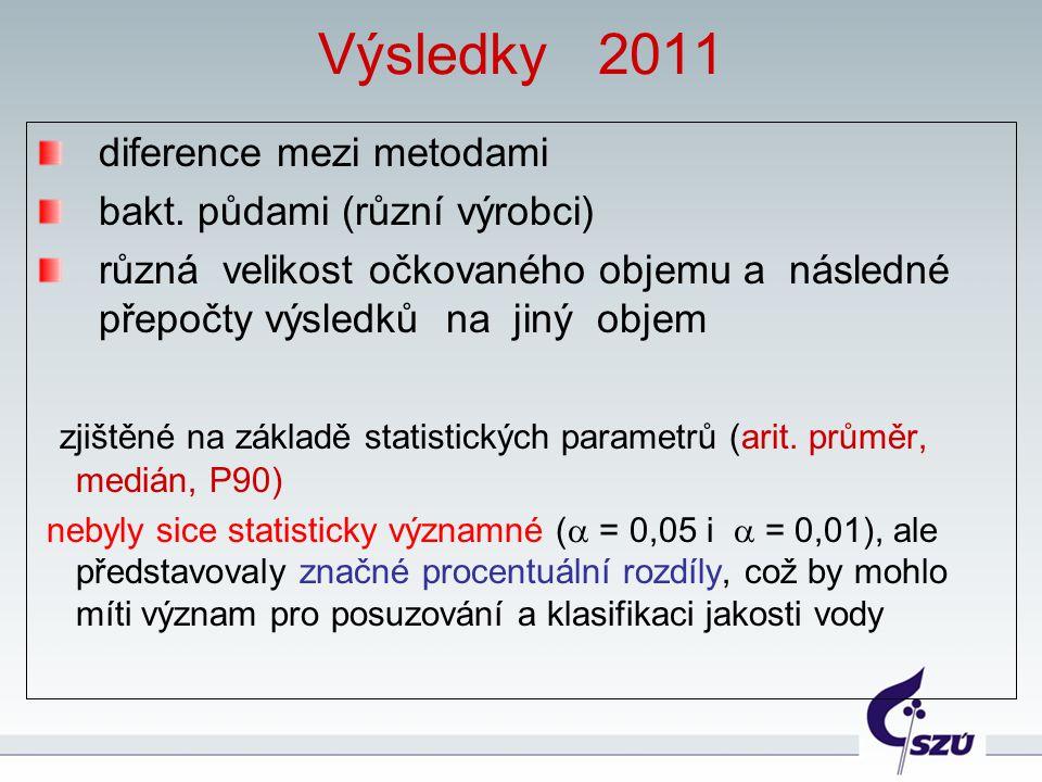 Výsledky 2011 diference mezi metodami bakt. půdami (různí výrobci)