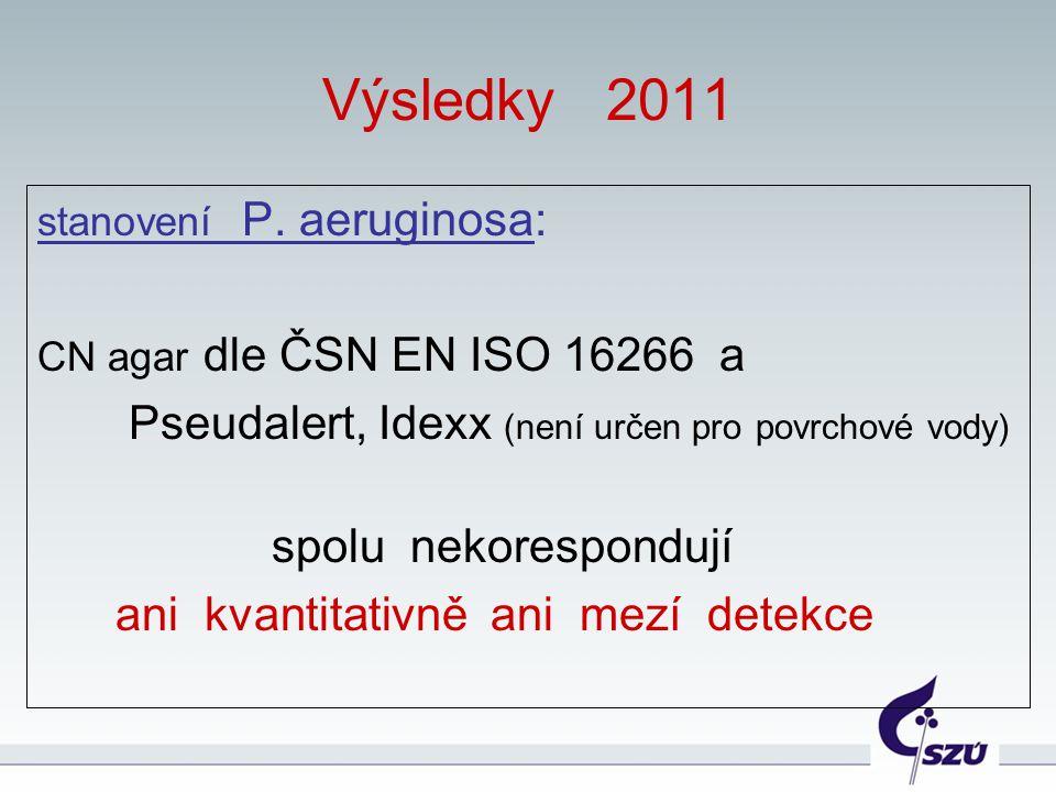 Výsledky 2011 Pseudalert, Idexx (není určen pro povrchové vody)