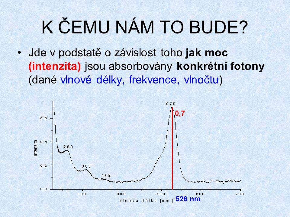 K ČEMU NÁM TO BUDE Jde v podstatě o závislost toho jak moc (intenzita) jsou absorbovány konkrétní fotony (dané vlnové délky, frekvence, vlnočtu)