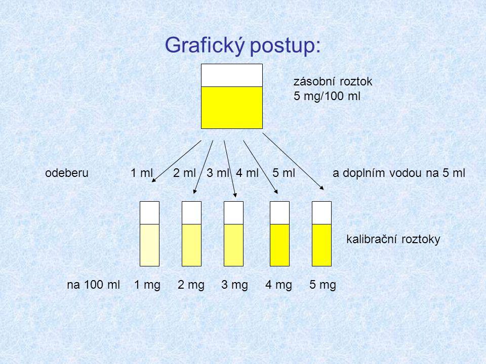 Grafický postup: zásobní roztok 5 mg/100 ml