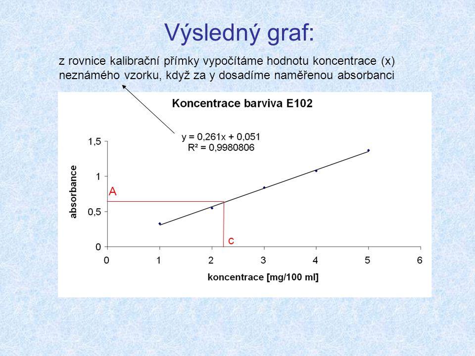 Výsledný graf: z rovnice kalibrační přímky vypočítáme hodnotu koncentrace (x) neznámého vzorku, když za y dosadíme naměřenou absorbanci.