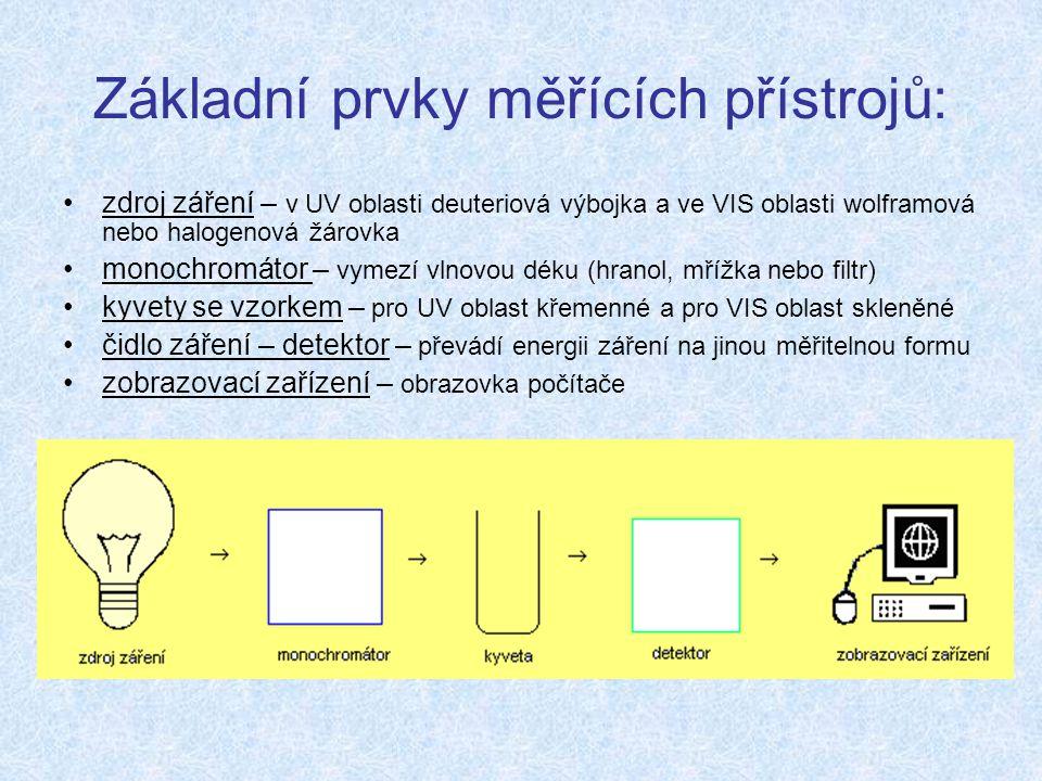 Základní prvky měřících přístrojů:
