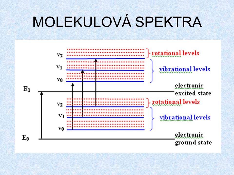 MOLEKULOVÁ SPEKTRA