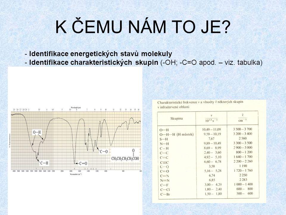 K ČEMU NÁM TO JE - Identifikace energetických stavů molekuly