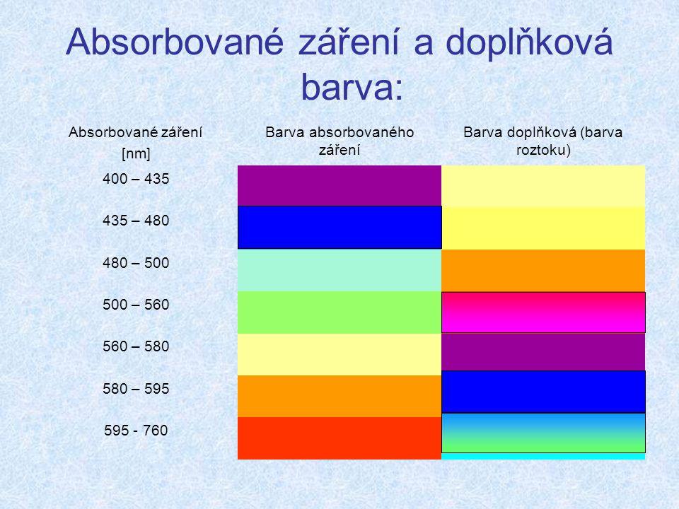 Absorbované záření a doplňková barva: