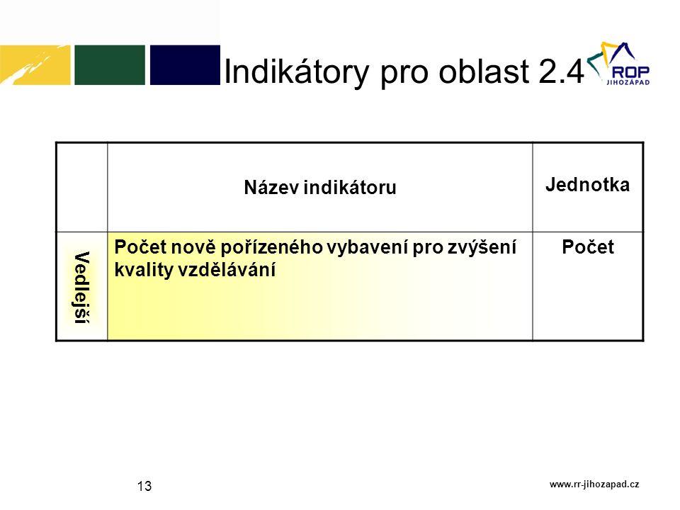Indikátory pro oblast 2.4 Název indikátoru Jednotka Vedlejší