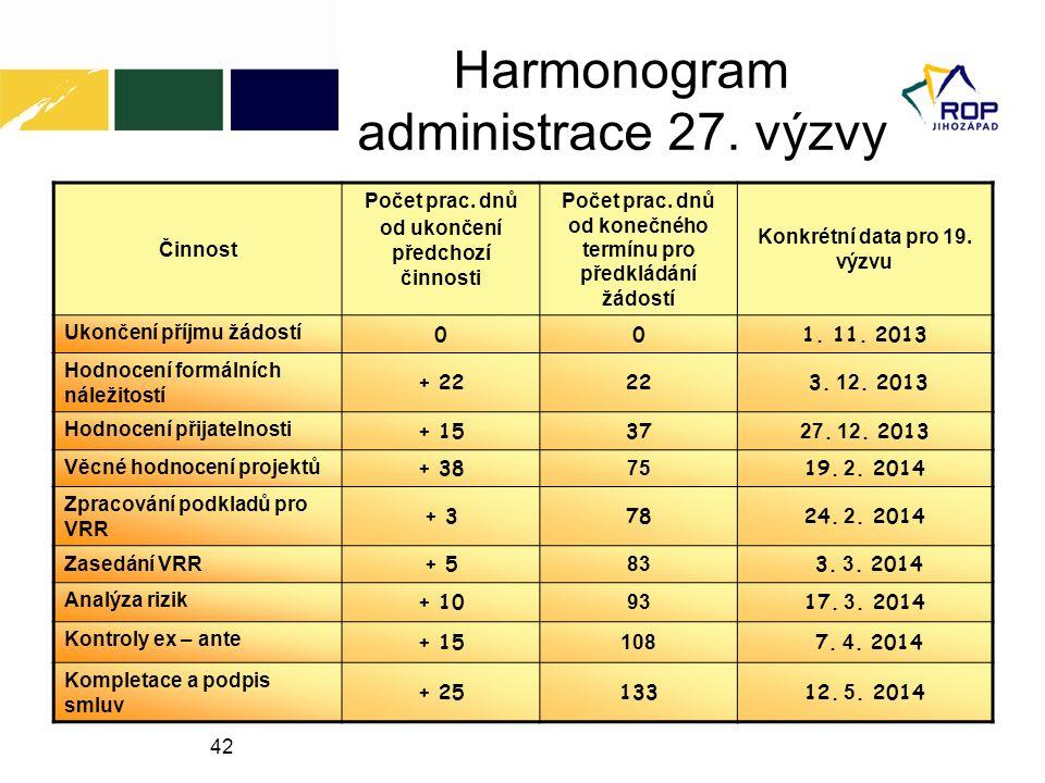 Harmonogram administrace 27. výzvy