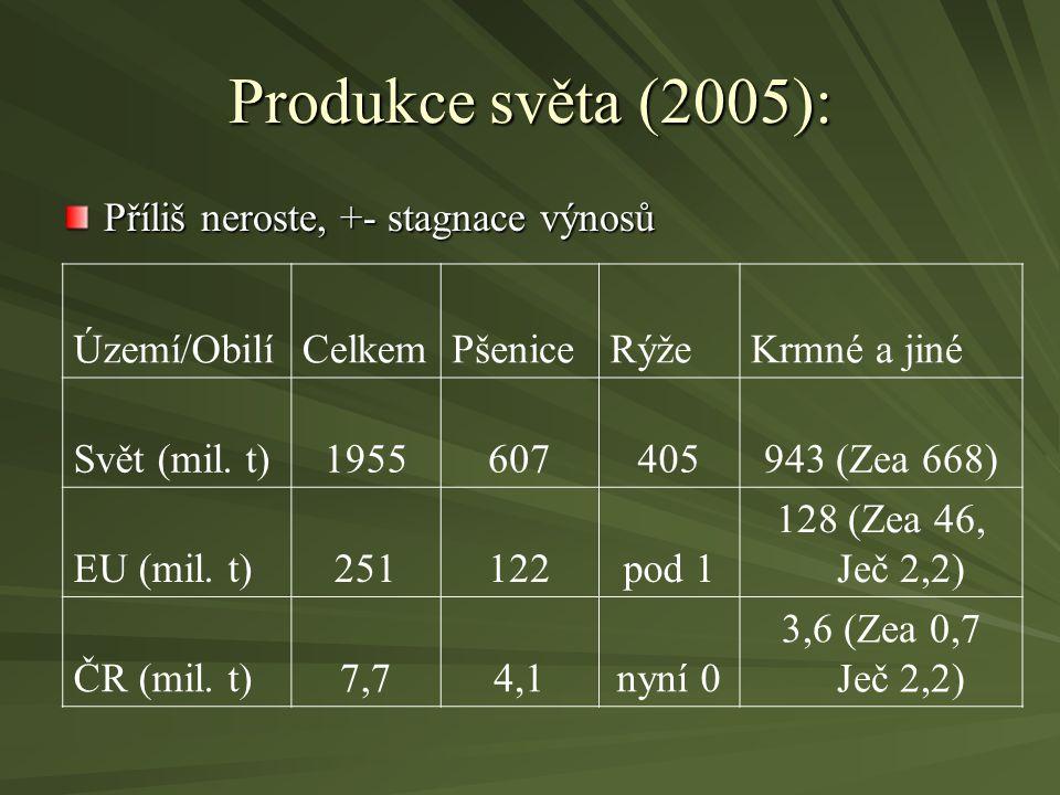 Produkce světa (2005): Příliš neroste, +- stagnace výnosů Území/Obilí