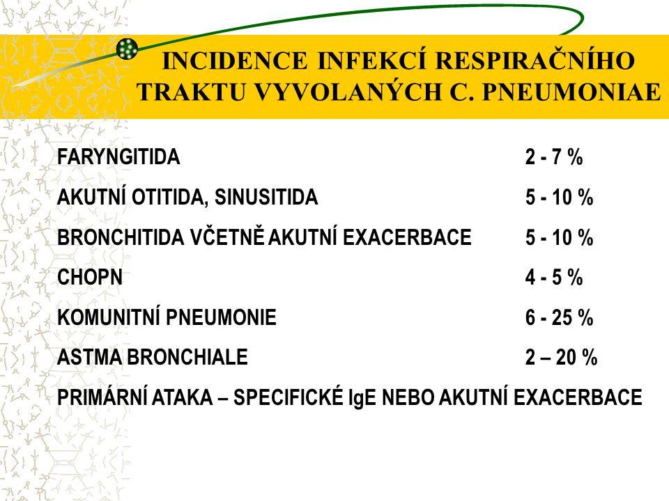 INCIDENCE INFEKCÍ RESPIRAČNÍHO TRAKTU VYVOLANÝCH C. PNEUMONIAE
