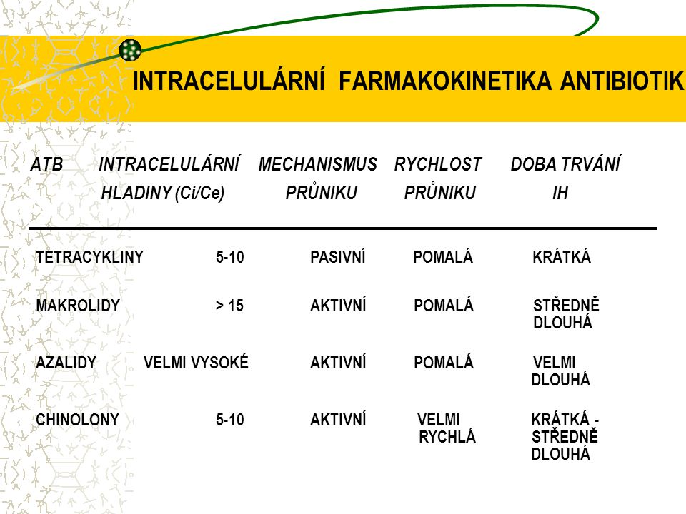 INTRACELULÁRNÍ FARMAKOKINETIKA ANTIBIOTIK