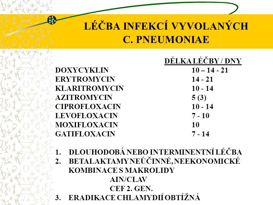 LÉČBA INFEKCÍ VYVOLANÝCH C. PNEUMONIAE