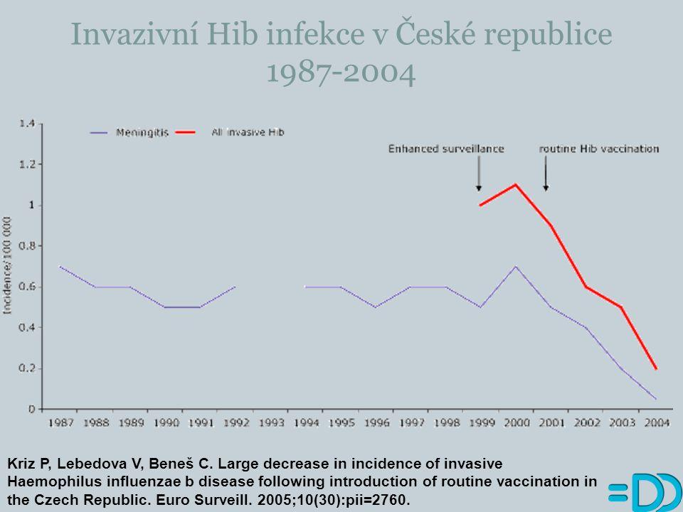 Invazivní Hib infekce v České republice 1987-2004