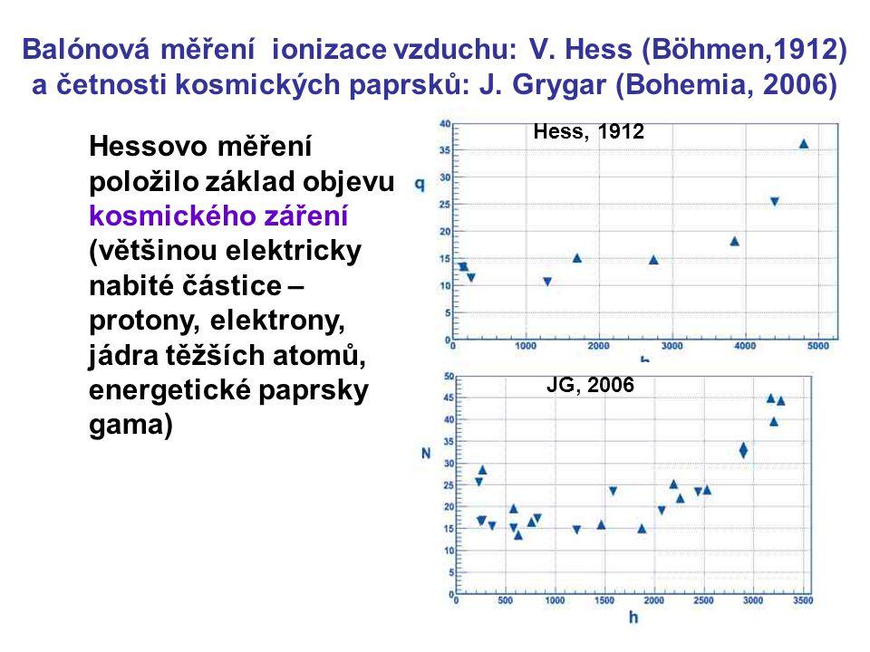 Balónová měření ionizace vzduchu: V