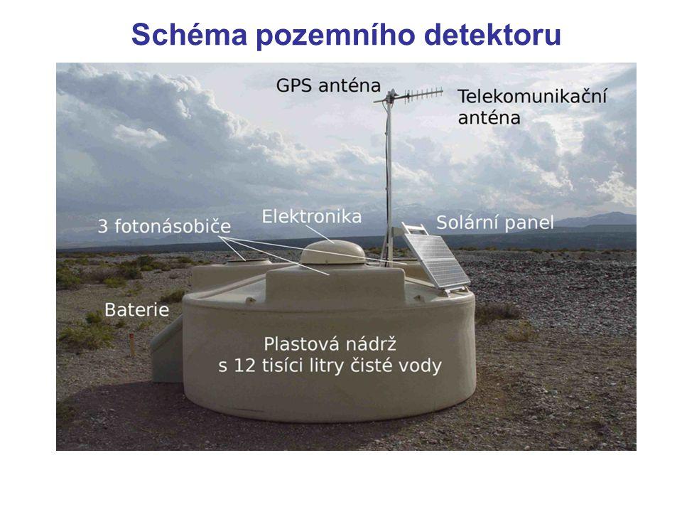 Schéma pozemního detektoru