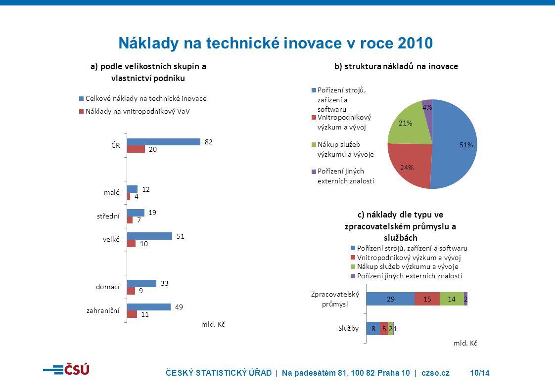Náklady na technické inovace v roce 2010