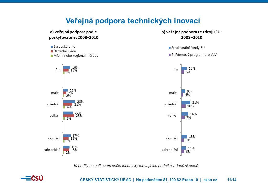 Veřejná podpora technických inovací
