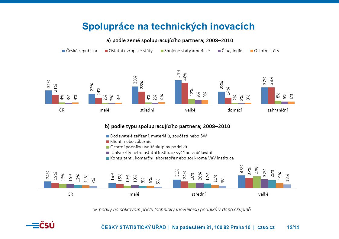 Spolupráce na technických inovacích