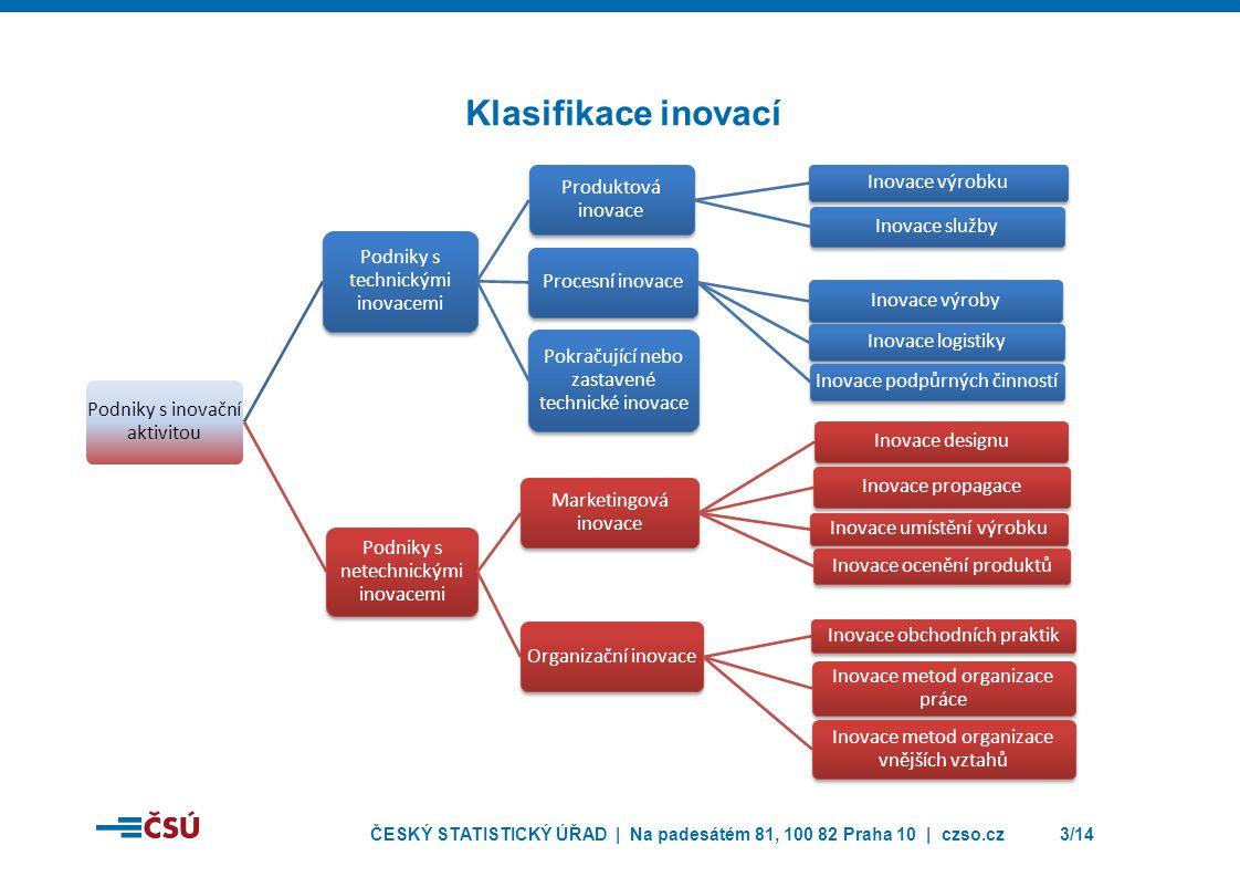 Klasifikace inovací Podniky s inovační aktivitou
