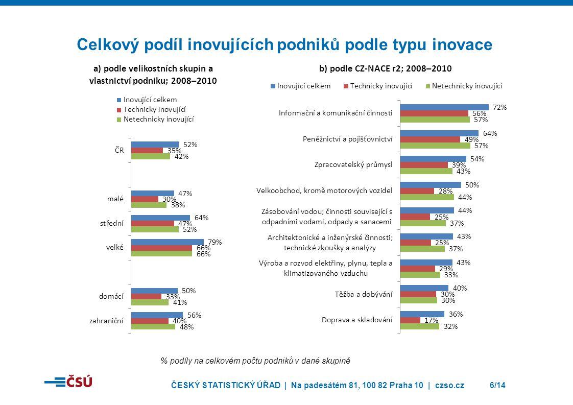 Celkový podíl inovujících podniků podle typu inovace