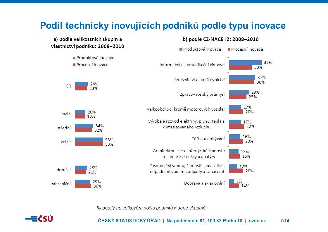 Podíl technicky inovujících podniků podle typu inovace