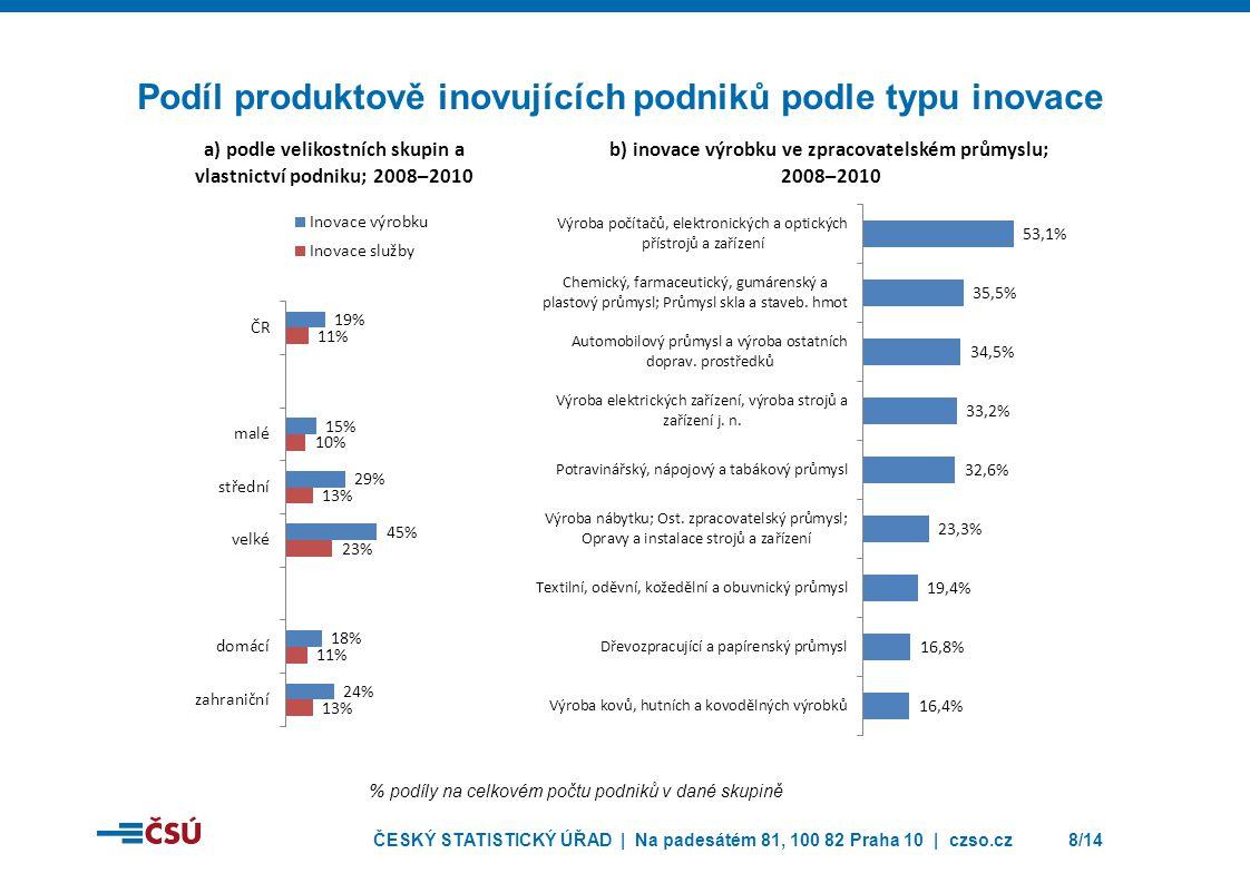 Podíl produktově inovujících podniků podle typu inovace