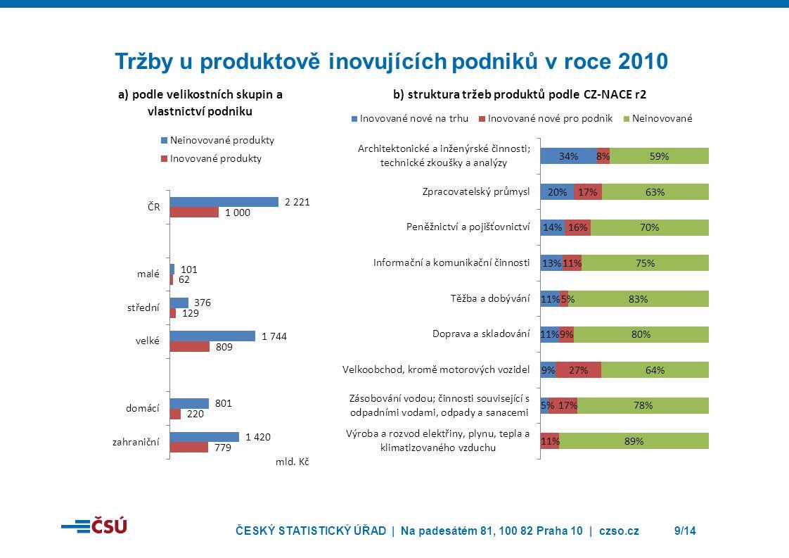 Tržby u produktově inovujících podniků v roce 2010