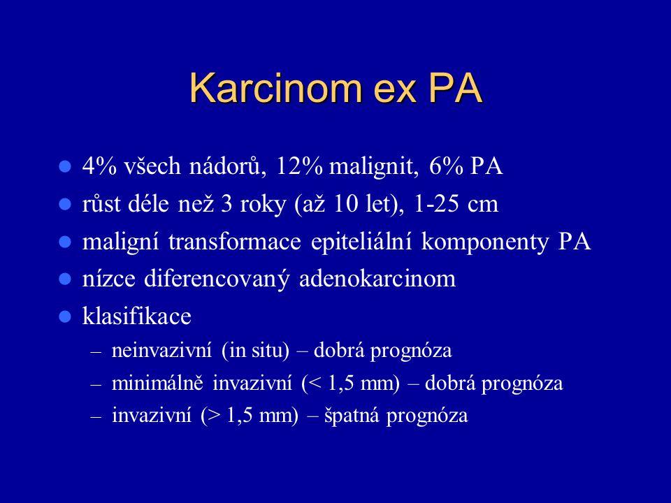 Karcinom ex PA 4% všech nádorů, 12% malignit, 6% PA