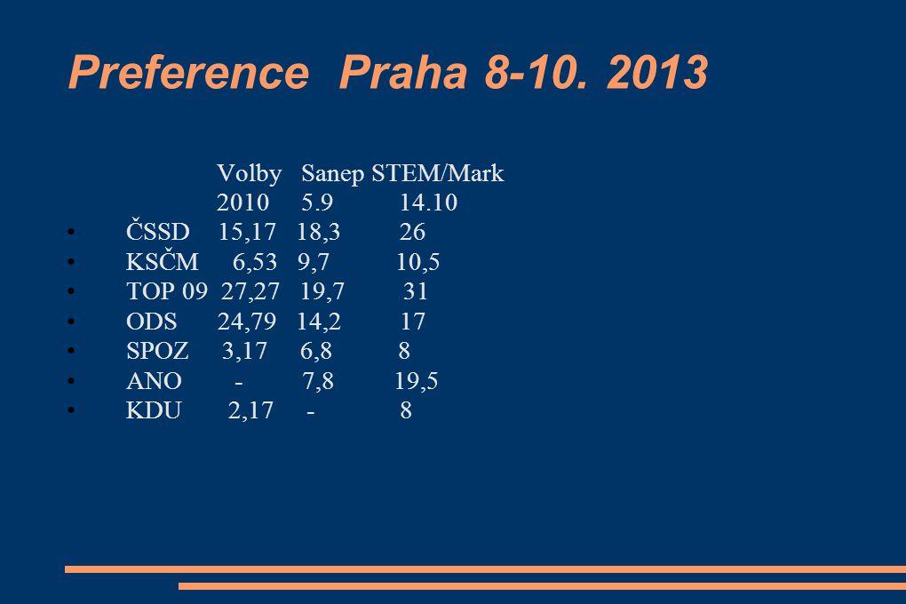 Preference Praha 8-10. 2013 Volby Sanep STEM/Mark 2010 5.9 14.10